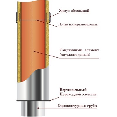 Труба 0,5 телескоп VVD-Tona 200-300